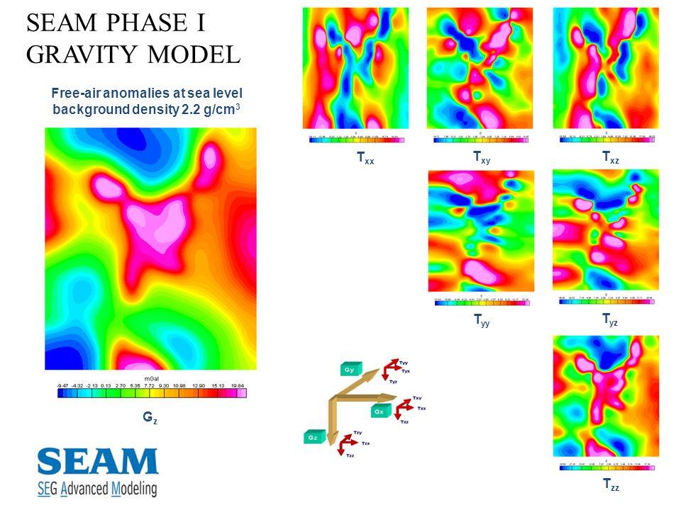 SEAM PHASE I GRAVITY MODEL Free-air anomalies at sea level background density 2.2 g/cm 3 T xx T yy T xz T xy T yz T zz GzGz