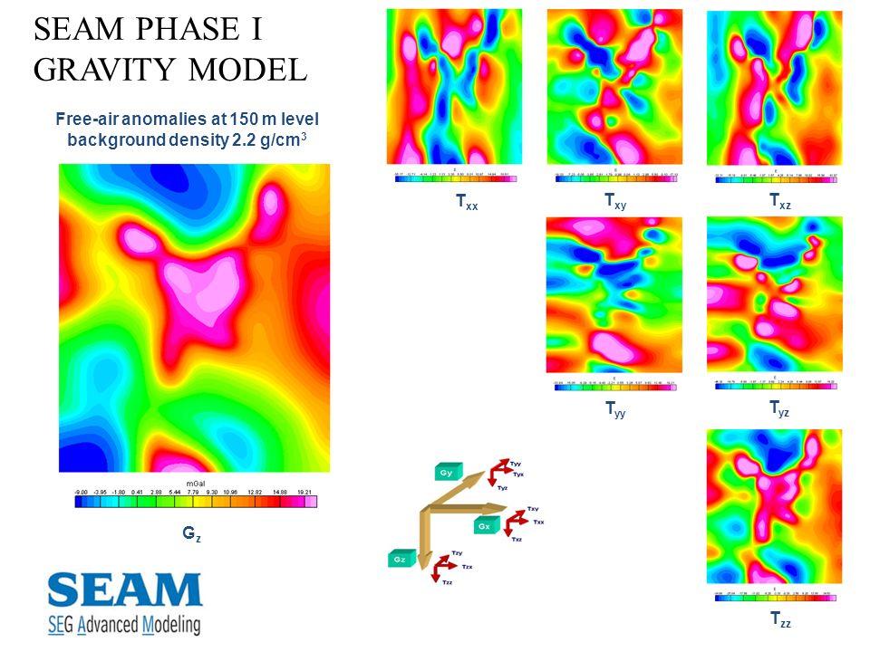 SEAM PHASE I GRAVITY MODEL T xx T yy T xz T xy T yz T zz GzGz Free-air anomalies at 150 m level background density 2.2 g/cm 3
