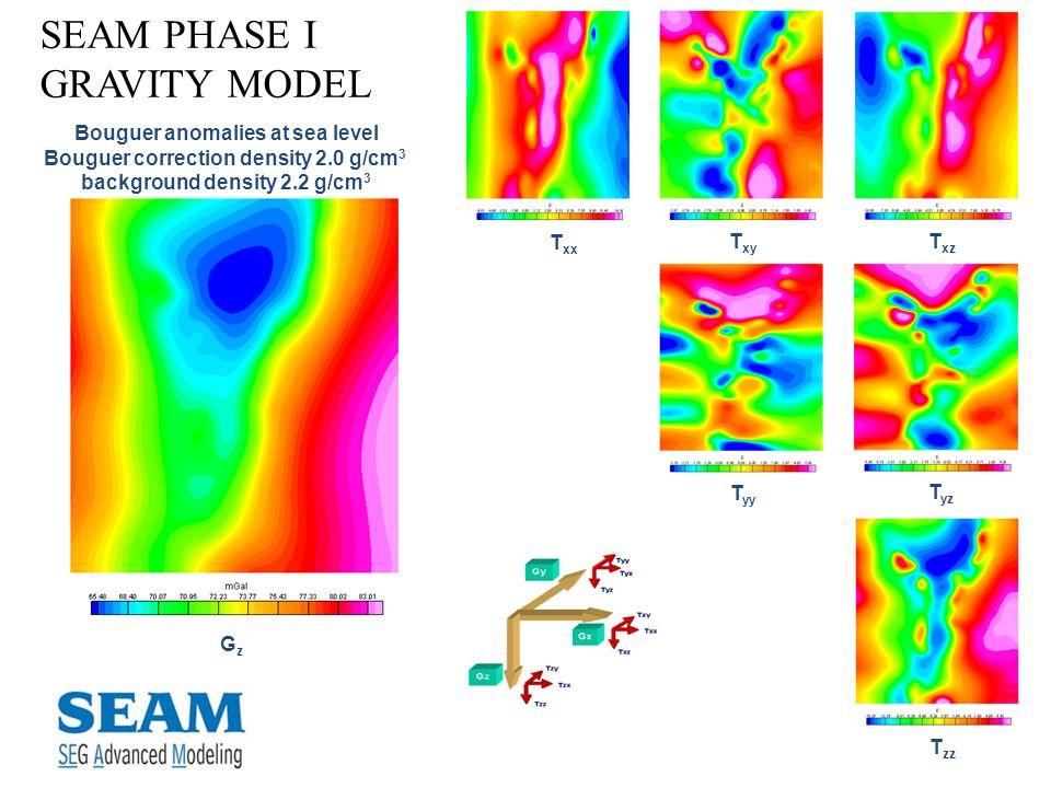 SEAM PHASE I GRAVITY MODEL T xx T yy T xz T xy T yz T zz GzGz Bouguer anomalies at sea level Bouguer correction density 2.0 g/cm 3 background density
