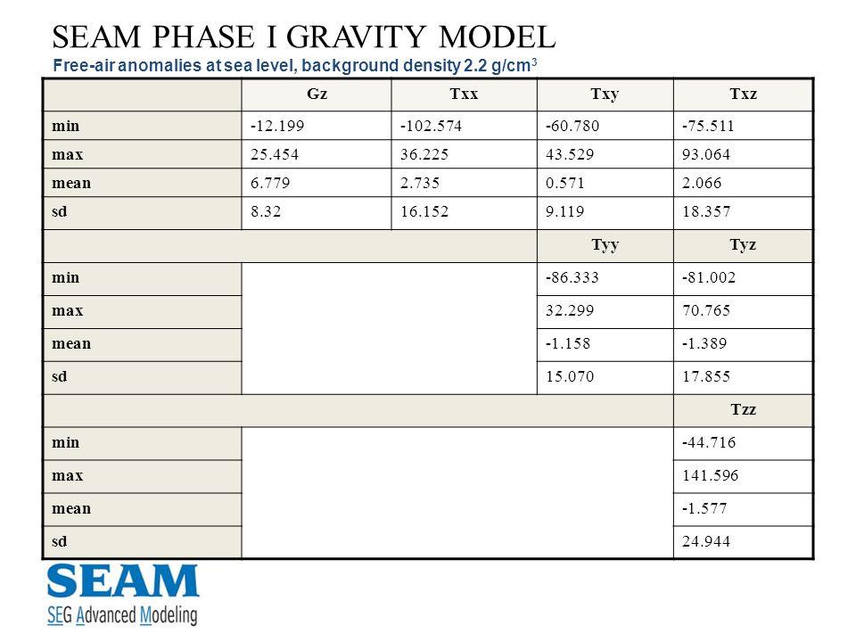 SEAM PHASE I GRAVITY MODEL Free-air anomalies at sea level, background density 2.2 g/cm 3 GzTxxTxyTxz min-12.199-102.574-60.780-75.511 max25.45436.225