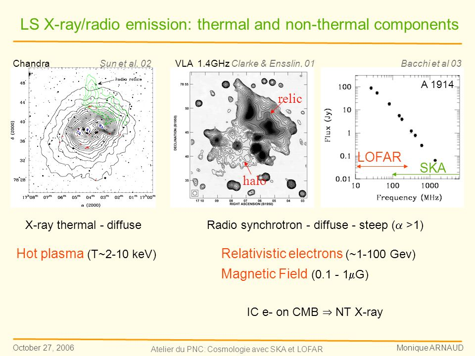 October 27, 2006 Monique ARNAUD Atelier du PNC: Cosmologie avec SKA et LOFAR X-ray thermal - diffuseRadio synchrotron - diffuse - steep ( >1) Chandra Sun et al, 02VLA 1.4GHz Clarke & Ensslin, 01 LS X-ray/radio emission: thermal and non-thermal components Hot plasma (T~2-10 keV) Relativistic electrons (~1-100 Gev) Magnetic Field (0.1 - 1 G) IC e- on CMB NT X-ray Bacchi et al 03 halo relic A 1914 SKA LOFAR