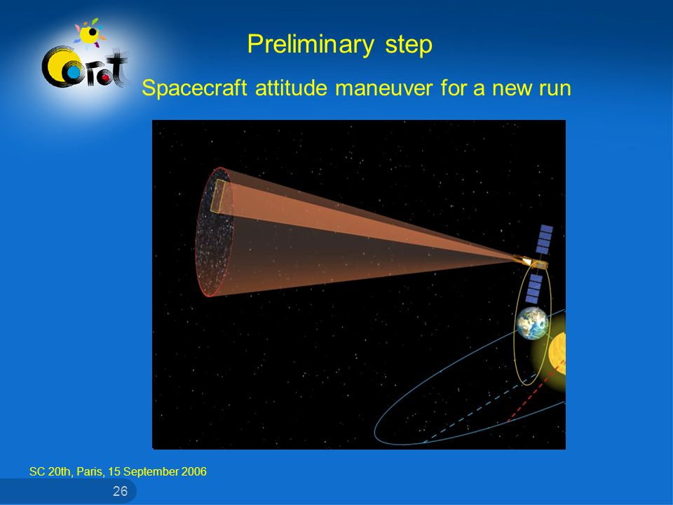 SC 20th, Paris, 15 September 2006 26 Preliminary step Spacecraft attitude maneuver for a new run