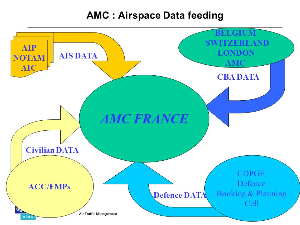 September 2008Page 12 – Air Traffic Management CDPGE Defence Booking & Planning Cell ACC/FMPs AMC FRANCE AIP NOTAM AIC BELGIUM SWITZERLAND LONDON AMC AMC : Airspace Data feeding Civilian DATA AIS DATA CBA DATA Defence DATA