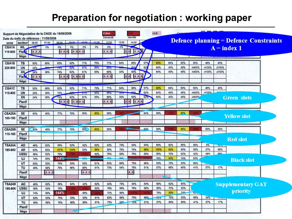 September 2008Page 26 – Air Traffic Management Preparation for negotiation : working paper Defence planning = Defence Constraints A = index 1 Red slot Black slot Supplementary GAT priority Yellow slot Green slots