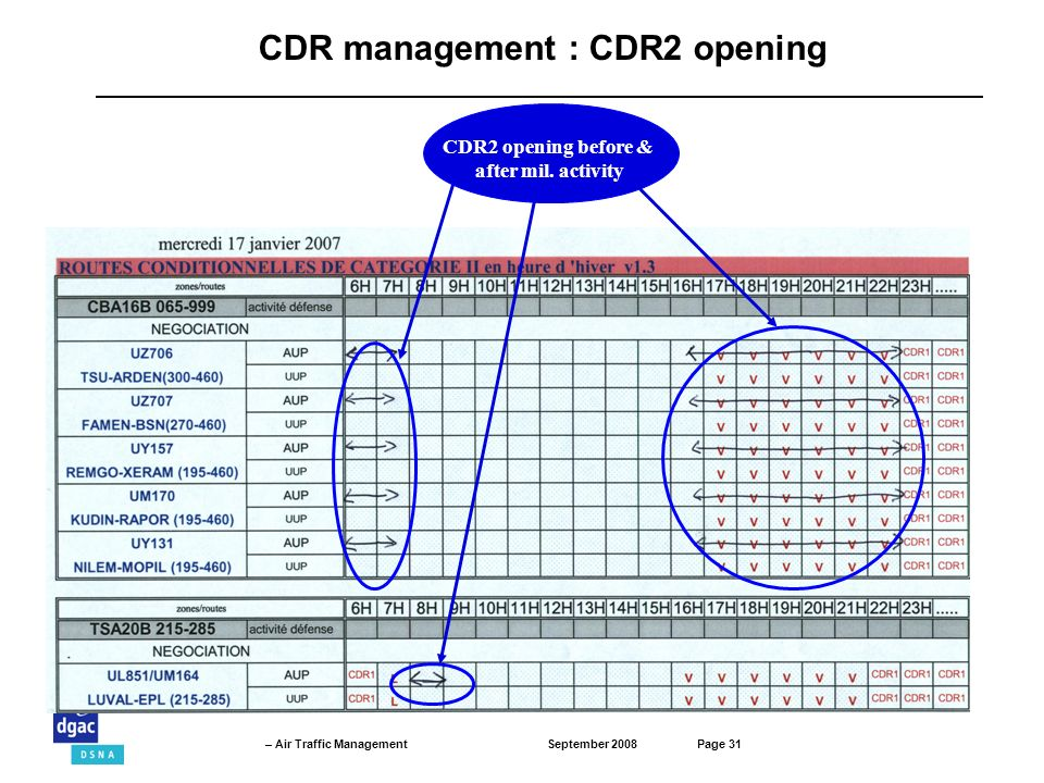 September 2008Page 31 – Air Traffic Management CDR management : CDR2 opening CDR2 opening before & after mil.