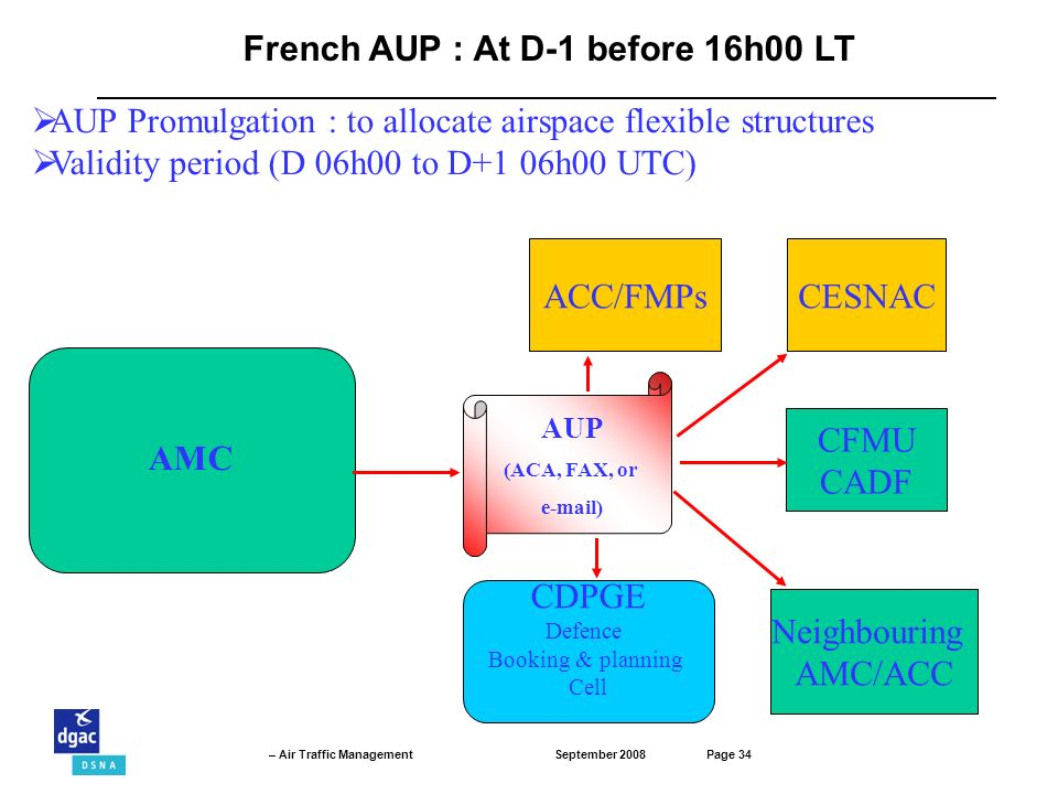 September 2008Page 34 – Air Traffic Management ACC/FMPs AMC CESNAC Neighbouring AMC/ACC CFMU CADF AUP (ACA, FAX, or e-mail) French AUP : At D-1 before 16h00 LT AUP Promulgation : to allocate airspace flexible structures Validity period (D 06h00 to D+1 06h00 UTC) CDPGE Defence Booking & planning Cell