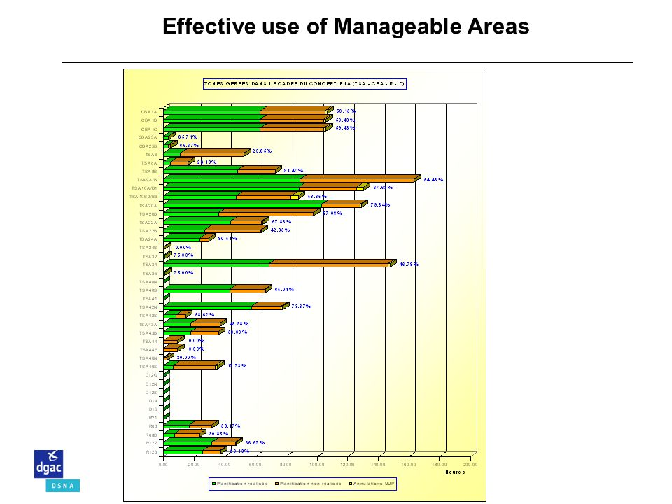 September 2008Page 41 – Air Traffic Management Effective use of Manageable Areas