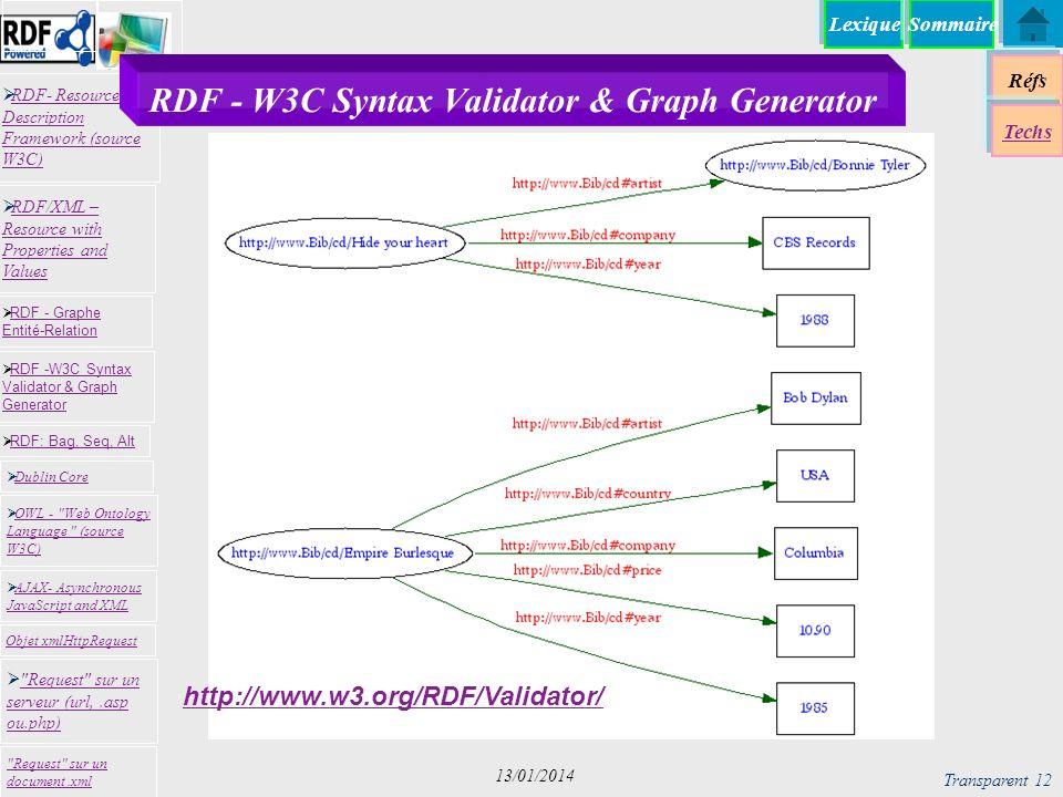 Lexique Réfs Techs RDF- Resource Description Framework (source W3C) RDF- Resource Description Framework (source W3C) Request sur un serveur (url,.asp ou.php) Request sur un serveur (url,.asp ou.php) RDF -W3C Syntax Validator & Graph Generator RDF -W3C Syntax Validator & Graph Generator Dublin Core RDF: Bag, Seq, Alt RDF - Graphe Entité-Relation RDF - Graphe Entité-Relation OWL - Web Ontology Language (source W3C) OWL - Web Ontology Language (source W3C) Request sur un document.xml RDF/XML – Resource with Properties and Values RDF/XML – Resource with Properties and Values AJAX- Asynchronous JavaScript and XML AJAX- Asynchronous JavaScript and XML Objet xmlHttpRequest Sommaire Transparent 12 13/01/2014 RDF - W3C Syntax Validator & Graph Generator http://www.w3.org/RDF/Validator/