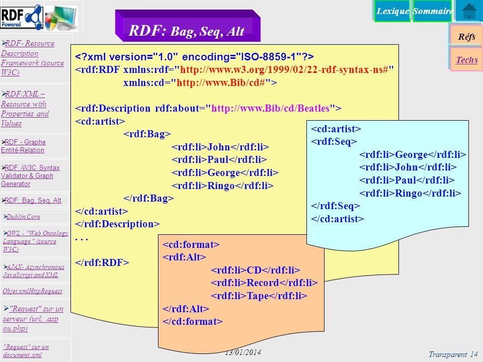 Lexique Réfs Techs RDF- Resource Description Framework (source W3C) RDF- Resource Description Framework (source W3C)