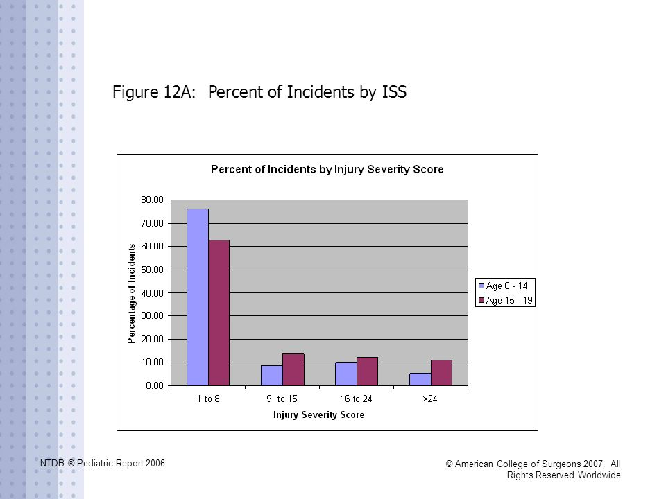 NTDB ® Pediatric Report 2006 © American College of Surgeons 2007. All Rights Reserved Worldwide Figure 12A: Percent of Incidents by ISS