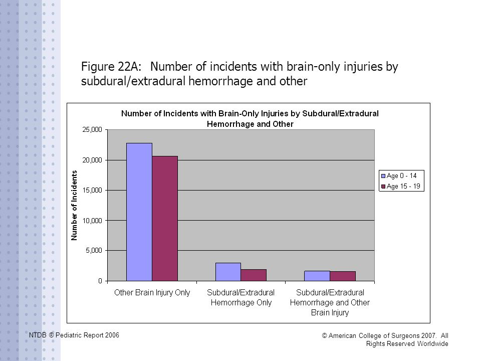 NTDB ® Pediatric Report 2006 © American College of Surgeons 2007. All Rights Reserved Worldwide Figure 22A: Number of incidents with brain-only injuri
