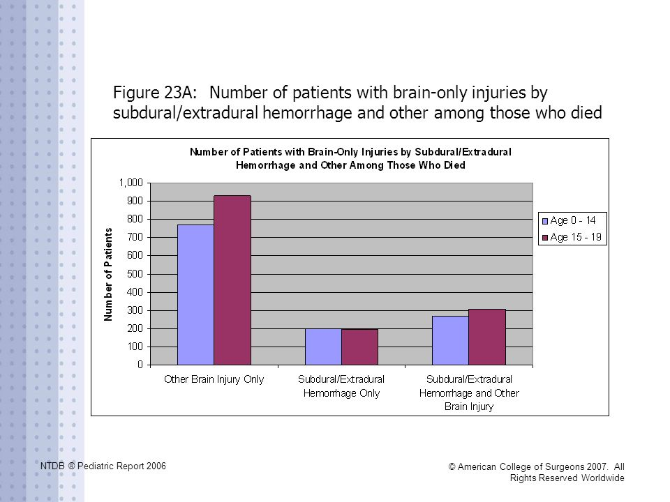 NTDB ® Pediatric Report 2006 © American College of Surgeons 2007. All Rights Reserved Worldwide Figure 23A: Number of patients with brain-only injurie