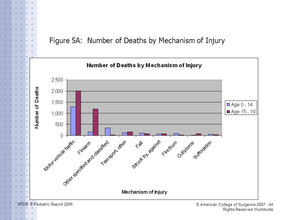 NTDB ® Pediatric Report 2006 © American College of Surgeons 2007. All Rights Reserved Worldwide Figure 5A: Number of Deaths by Mechanism of Injury