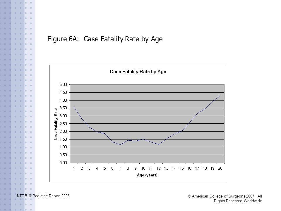 NTDB ® Pediatric Report 2006 © American College of Surgeons 2007. All Rights Reserved Worldwide Figure 6A: Case Fatality Rate by Age