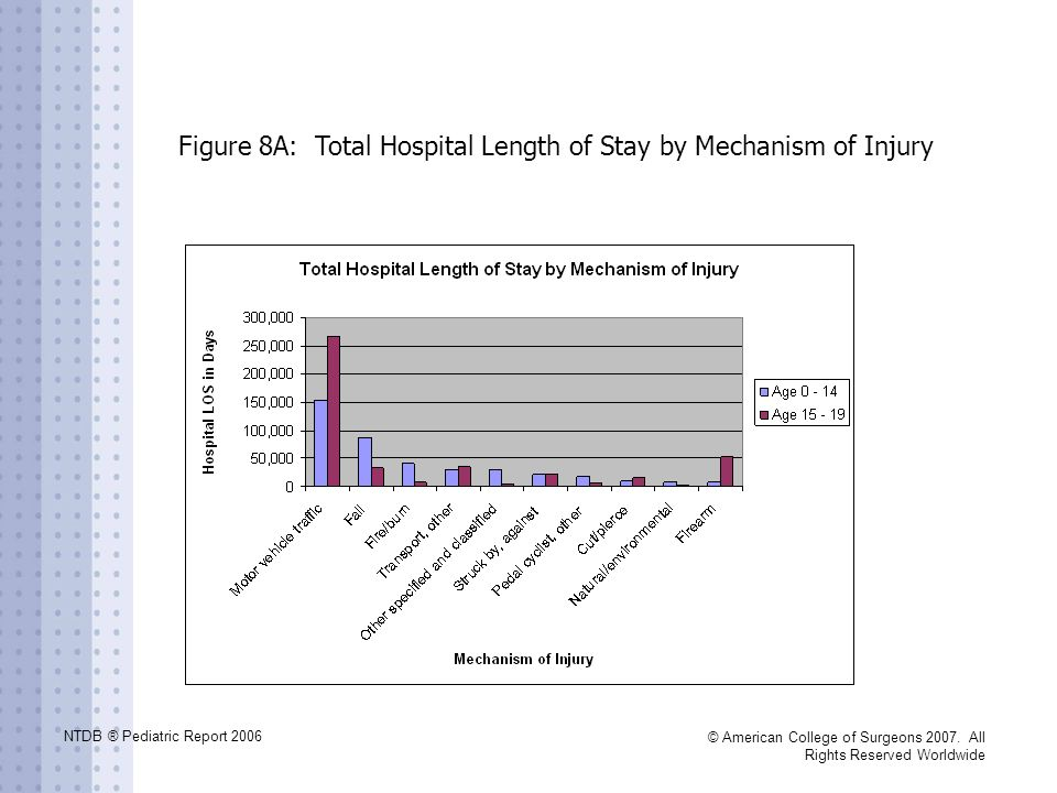 NTDB ® Pediatric Report 2006 © American College of Surgeons 2007. All Rights Reserved Worldwide Figure 8A: Total Hospital Length of Stay by Mechanism
