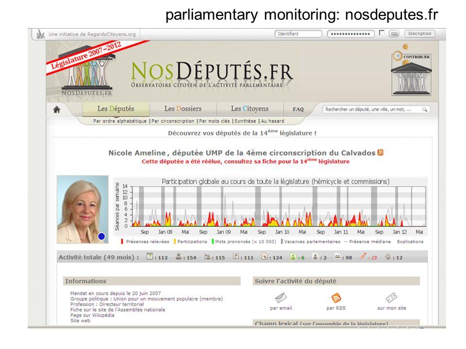 parliamentary monitoring: nosdeputes.fr