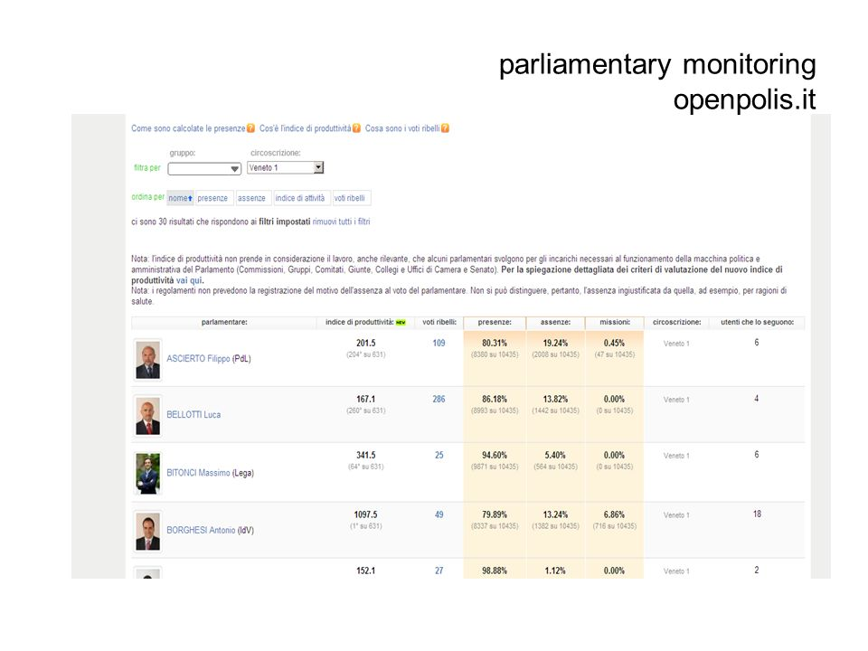 parliamentary monitoring openpolis.it