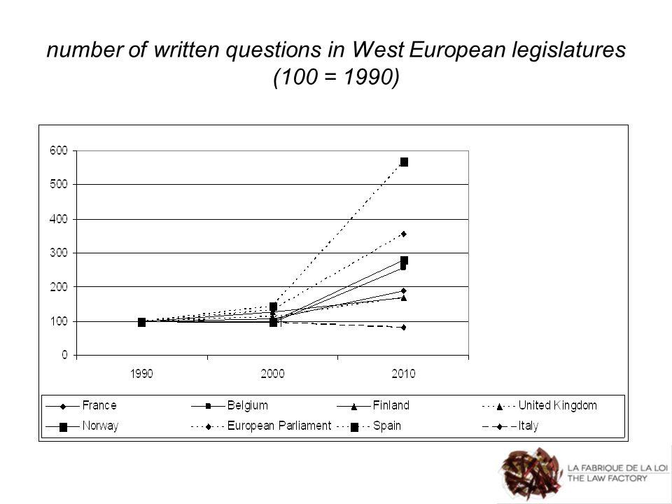 number of written questions in West European legislatures (100 = 1990)