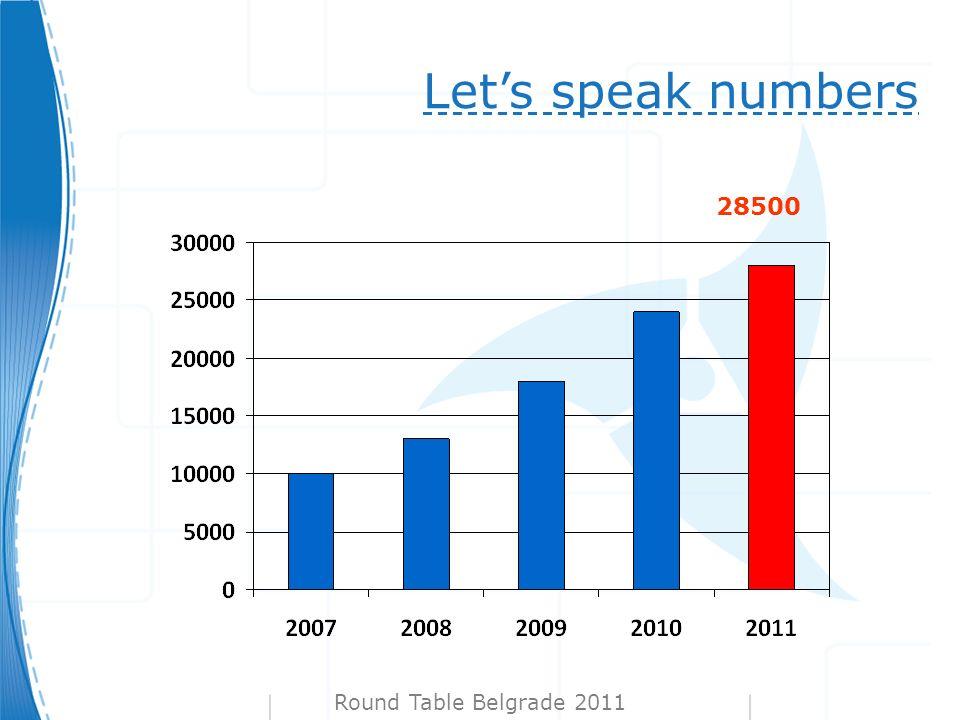 Lets speak numbers