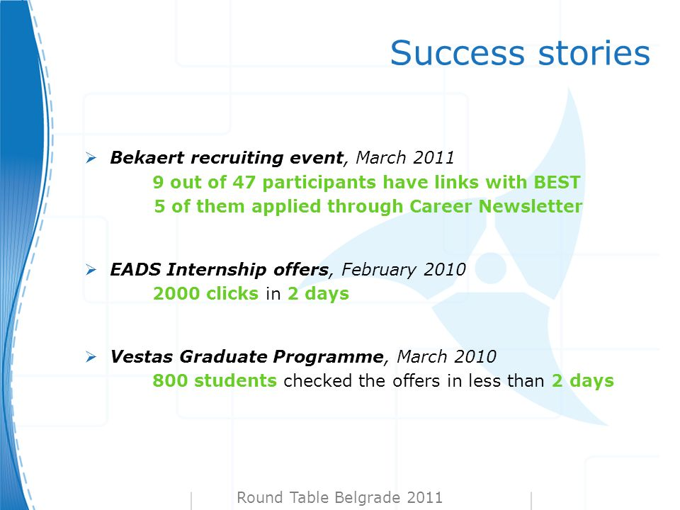 Success stories Round Table Belgrade 2011 Bekaert recruiting event, March 2011 9 out of 47 participants have links with BEST 5 of them applied through Career Newsletter EADS Internship offers, February 2010 2000 clicks in 2 days Vestas Graduate Programme, March 2010 800 students checked the offers in less than 2 days