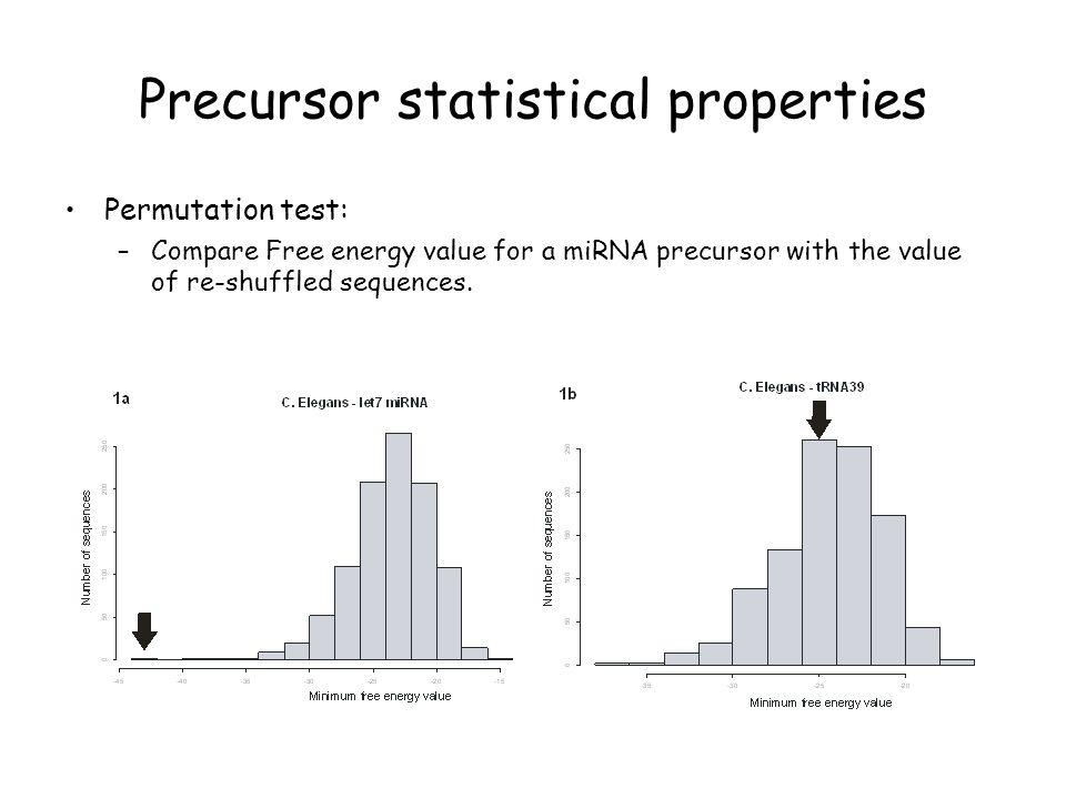 Precursor statistical properties Permutation test: –Compare Free energy value for a miRNA precursor with the value of re-shuffled sequences.