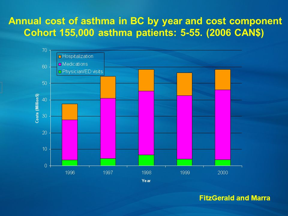 Annual cost of asthma in BC by year and cost component Cohort 155,000 asthma patients: 5-55. (2006 CAN$) FitzGerald and Marra