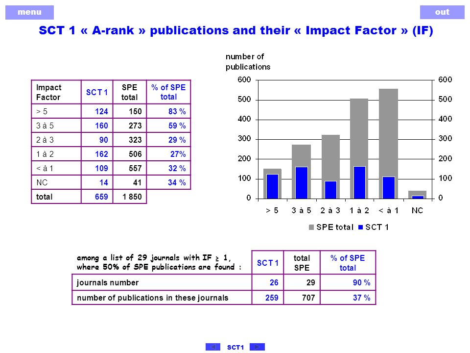 menu out SCT1 SCT 1 « A-rank » publications and their « Impact Factor » (IF) Impact Factor SCT 1 SPE total % of SPE total > 512415083 % 3 à 516027359 % 2 à 39032329 % 1 à 216250627% < à 110955732 % NC1441 34 % total6591 850 among a list of 29 journals with IF 1, where 50% of SPE publications are found : SCT 1 total SPE % of SPE total journals number262990 % number of publications in these journals25970737 %