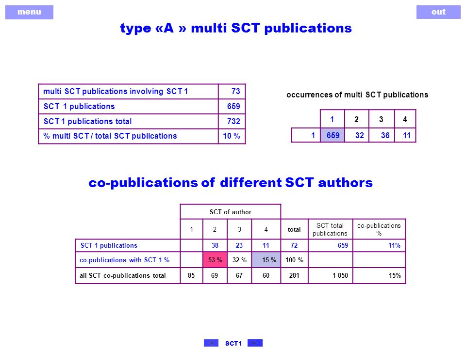 menu out SCT1 type «A » multi SCT publications 1234 1 659323611 multi SCT publications involving SCT 173 SCT 1 publications659 SCT 1 publications total732 % multi SCT / total SCT publications10 % occurrences of multi SCT publications co-publications of different SCT authors SCT of author 1234total SCT total publications co-publications % SCT 1 publications 3823117265911% co-publications with SCT 1 %53 %32 %15 %100 % all SCT co-publications total856967602811 85015%