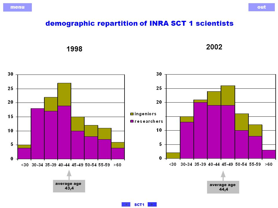 menu out SCT1 demographic repartition of INRA SCT 1 scientists average age 44,4 2002 average age 43,4 1998