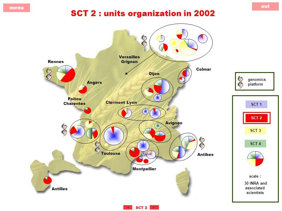 out menu SCT 2 SCT 2 : units organization in 2002 genomics platform Versailles Grignon Rennes Angers Colmar Dijon Poitou Charentes Clermont Lyon Avignon Antibes Montpellier Antilles Toulouse scale : 30 INRA and associated scientists SCT 3 SCT 4 SCT 1 SCT 2