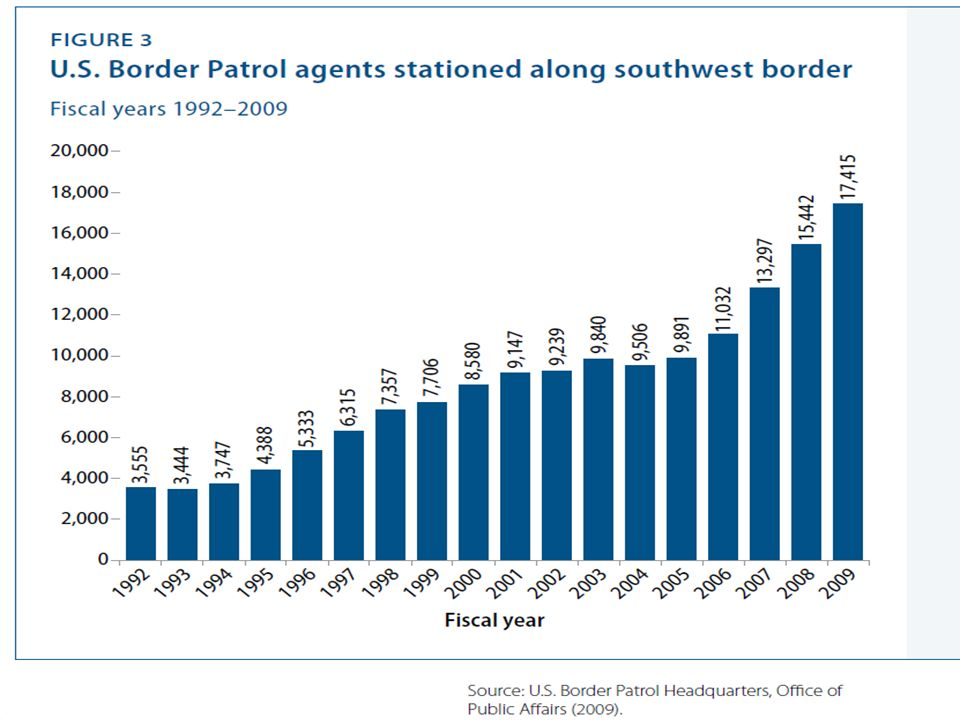 Source: U.S Immigration and Naturalization Service