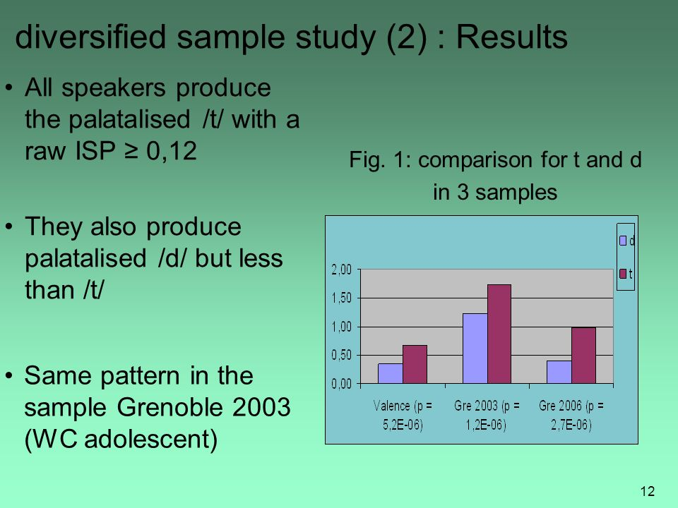 11 diversified sample study (1) (Grenoble 2006 + Valence 2007) Sample Sample : -13 speakers from Grenoble; Upper Middle Class (age mean 25); - 28 speakers from Valence and Ardèche ; all social origins (age mean 13,5) ; Empirical data Empirical data : self-presentation and sentence reading tasks recorded by close- relations of the informants Only readings style analyzed