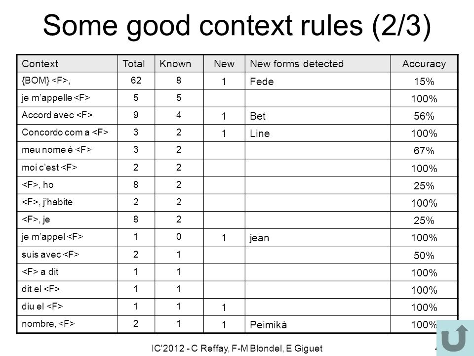 IC'2012 - C Reffay, F-M Blondel, E Giguet44 Some good context rules (2/3) ContextTotalKnownNewNew forms detectedAccuracy {BOM},628 1Fede15% je mappell