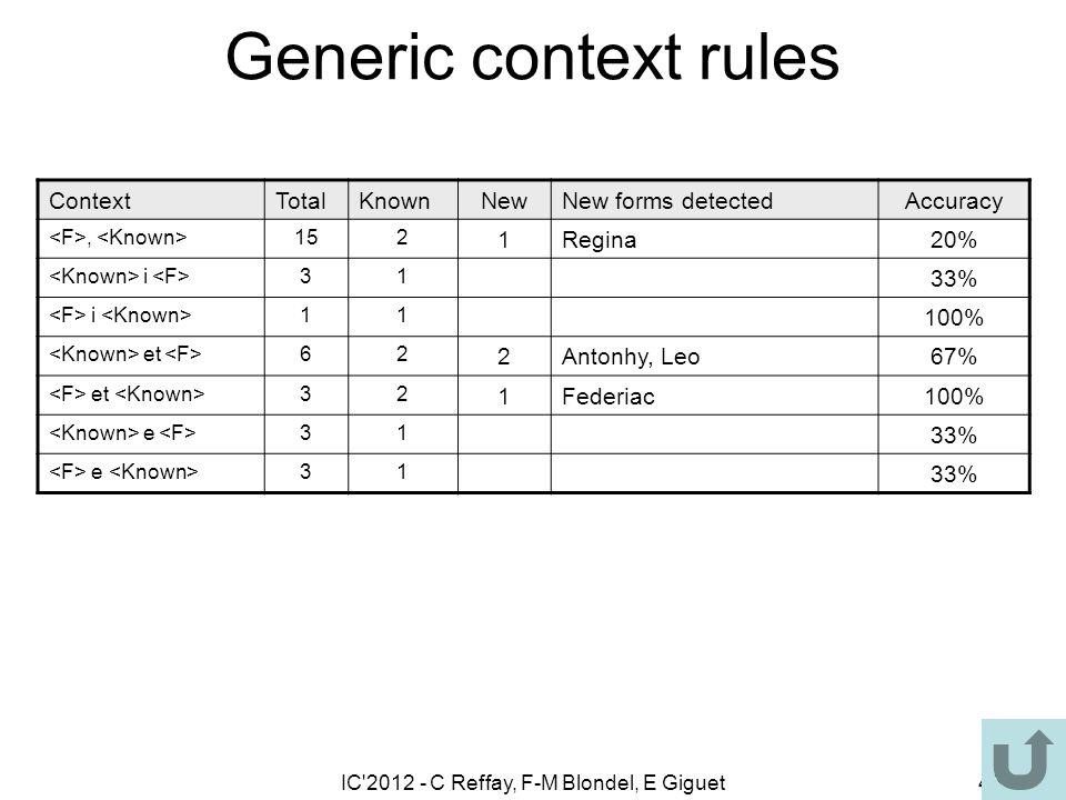 IC'2012 - C Reffay, F-M Blondel, E Giguet45 Generic context rules ContextTotalKnownNewNew forms detectedAccuracy, 152 1Regina20% i 31 33% i 11 100% et