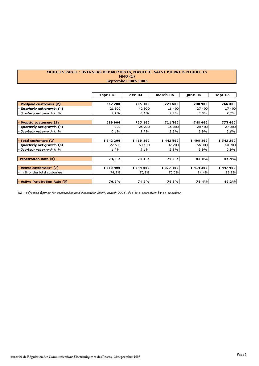 Autorité de Régulation des Communications Electroniques et des Postes - 30 septembre 2005 Page 6