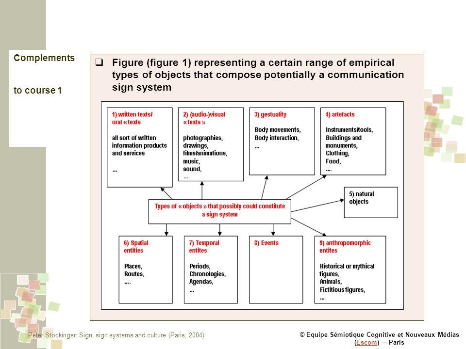 © Equipe Sémiotique Cognitive et Nouveaux Médias (Escom) – ParisEscom Complements to course 1 Figure (figure 1) representing a certain range of empiri