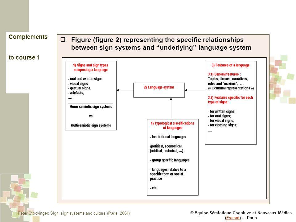 © Equipe Sémiotique Cognitive et Nouveaux Médias (Escom) – ParisEscom Complements to course 1 Figure (figure 2) representing the specific relationship