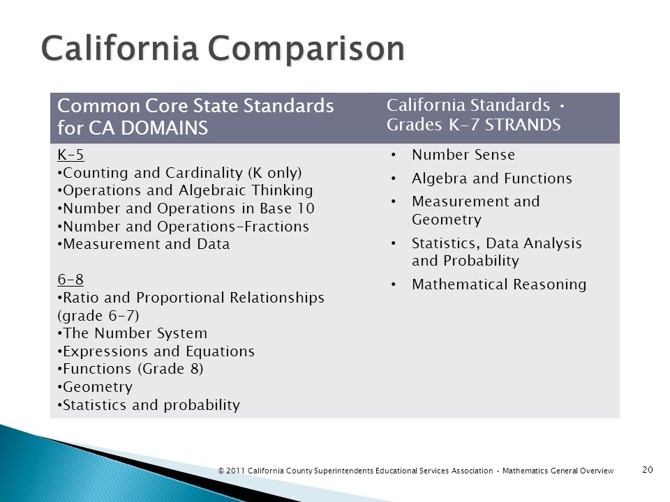 Common Core State Standards for CA DOMAINS California Standards Grades K-7 STRANDS K-5 Counting and Cardinality (K only) Operations and Algebraic Thin