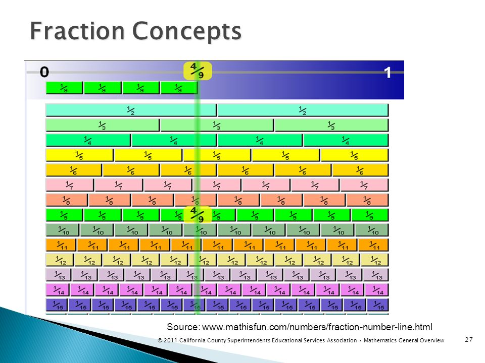 Fraction Concepts 27 Source: www.mathisfun.com/numbers/fraction-number-line.html © 2011 California County Superintendents Educational Services Associa