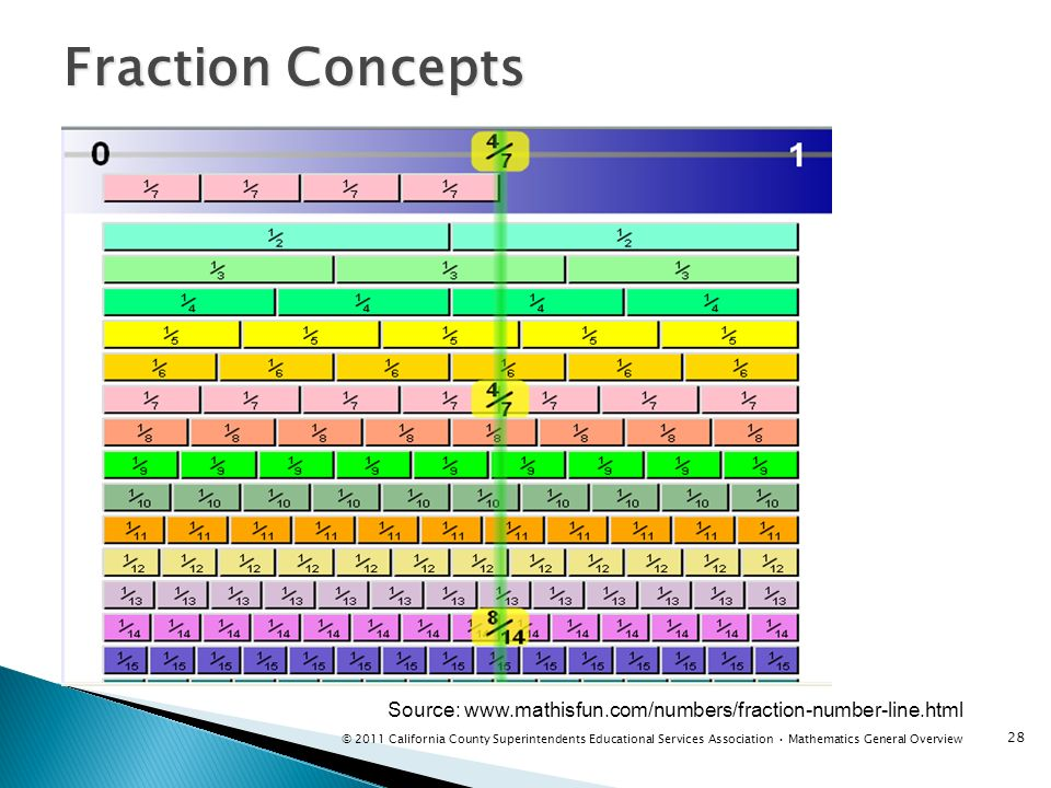 Fraction Concepts 28 Source: www.mathisfun.com/numbers/fraction-number-line.html © 2011 California County Superintendents Educational Services Associa