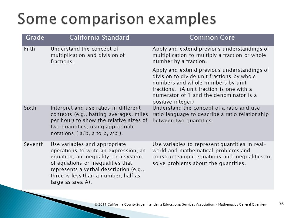 GradeCalifornia StandardCommon Core FifthUnderstand the concept of multiplication and division of fractions. Apply and extend previous understandings