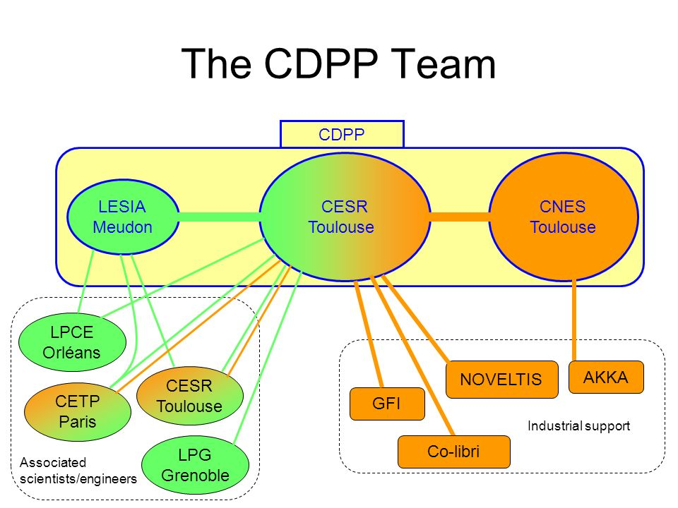 The CDPP Team CESR Toulouse CNES Toulouse LESIA Meudon LPCE Orléans CESR Toulouse CETP Paris LPG Grenoble AKKA GFI NOVELTIS Associated scientists/engi