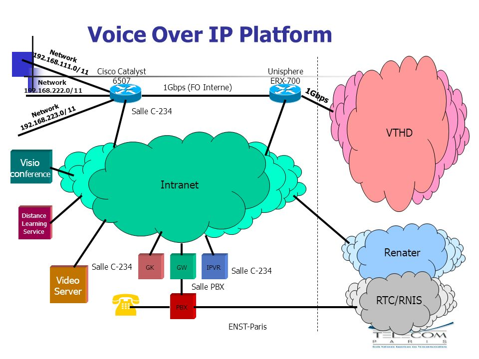 Voice Over IP Platform Network 192.168.223.0/11 Network 192.168.222.0/11 Visio con ference VTHD Renater Unisphere ERX-700 1Gbps (FO Interne) ENST-Paris RTC/RNIS Intranet GK PBX GWIPVR 1Gbps Cisco Catalyst 6507 Salle C-234 Salle PBX Salle C-234 Network 192.168.111.0/11 Video Server Distance Learning Service