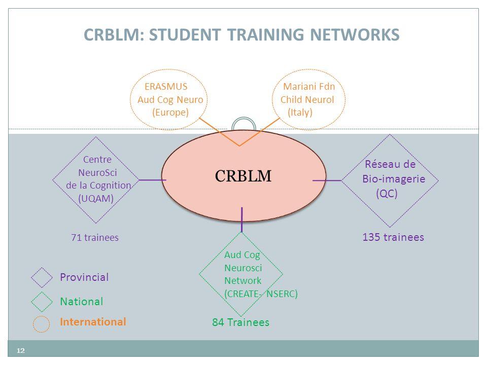 CRBLM Réseau de Bio-imagerie (QC) 135 trainees Aud Cog Neurosci Network (CREATE- NSERC) Centre NeuroSci de la Cognition (UQAM) 71 trainees CRBLM: STUD