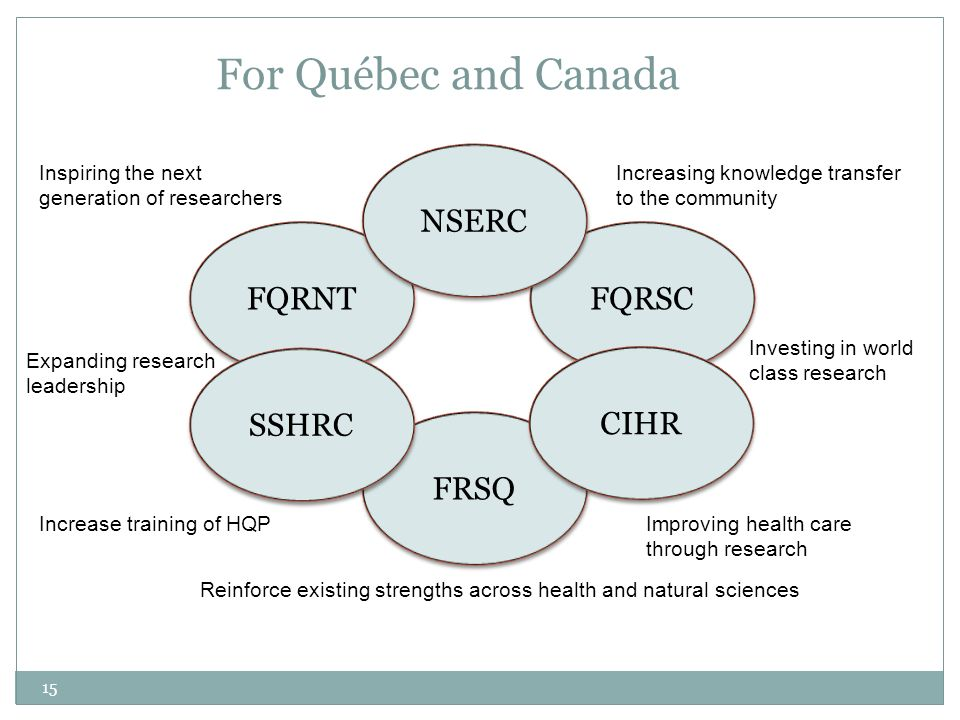 For Québec and Canada FQRNT FQRSC FRSQ Reinforce existing strengths across health and natural sciences Increasing knowledge transfer to the community