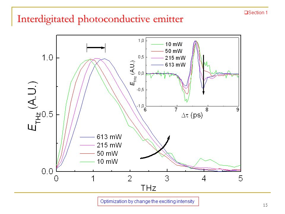 Interdigitated photoconductive emitter Optimization by change the exciting intensity Section 1 15
