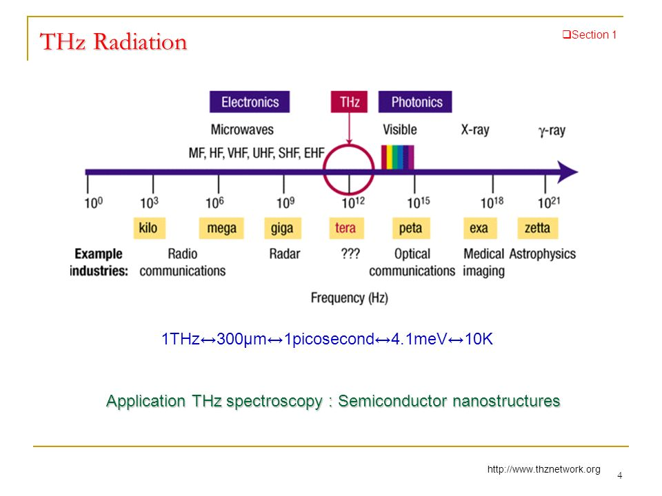THz Time domain Spectroscopy Section 1 Ti : sapphire laser τ BS M2M5 M1 M3M4 Emitter Electro-Optic Sampling S ZnTe λ/4 WP Balanced photodiodes Probe beam Pump beam Free Space Electro-Optic Sampling THz emitter: Optical Rectification Optical Rectification Photoconductive antenna Photoconductive antenna 5 Δτ