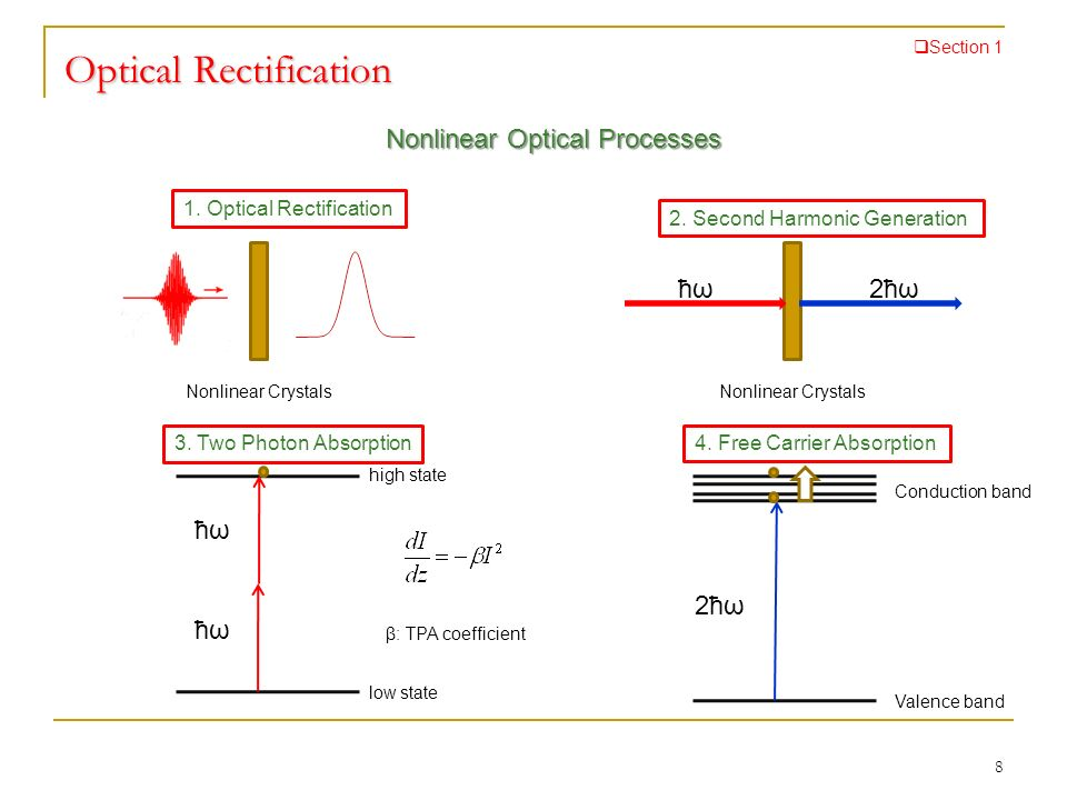 8 Optical Rectification Section 1 1. Optical Rectification 2. Second Harmonic Generation 3. Two Photon Absorption4. Free Carrier Absorption ħωħω2ħω ħω