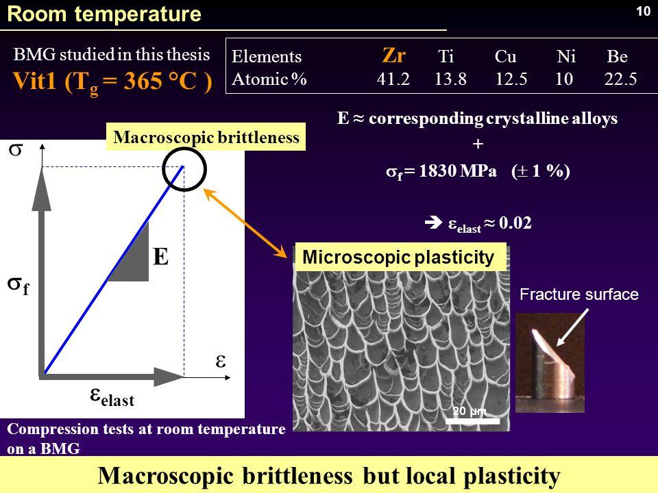10 E corresponding crystalline alloys + f = 1830 MPa ( 1 %) e elast 0.02 Macroscopic brittleness Compression tests at room temperature on a BMG Macros