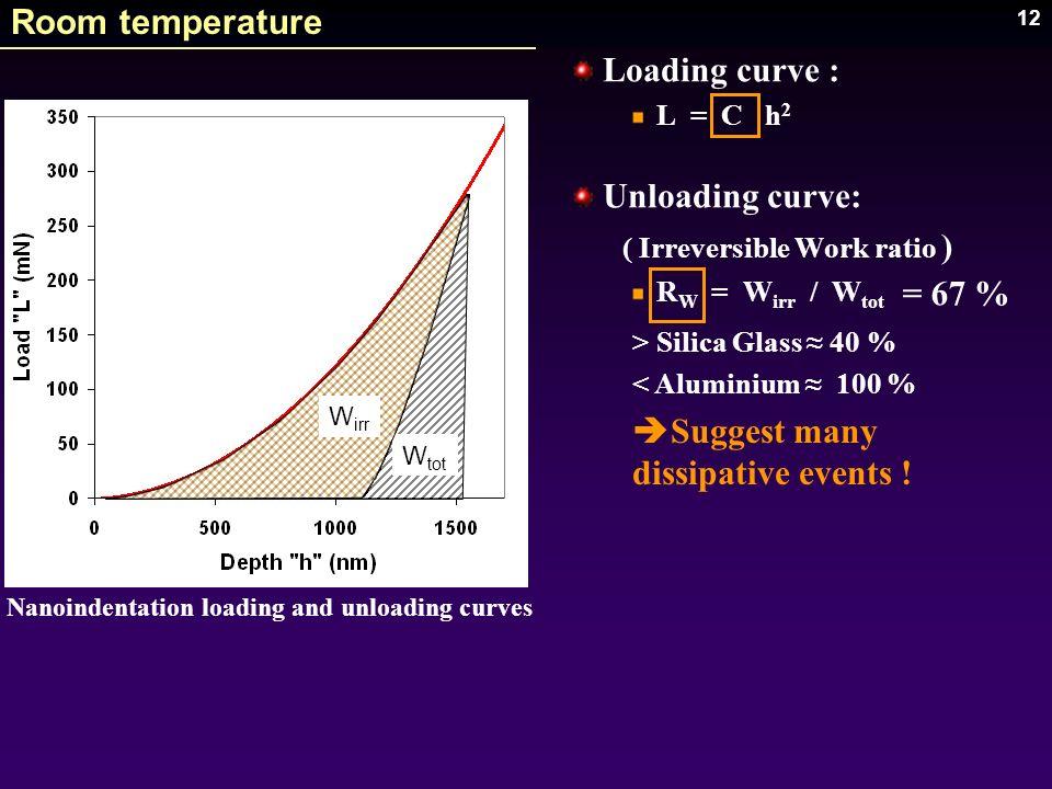 12 Loading curve : L = C h 2 Unloading curve: ( Irreversible Work ratio ) R W = W irr / W tot Nanoindentation loading and unloading curves W tot W irr